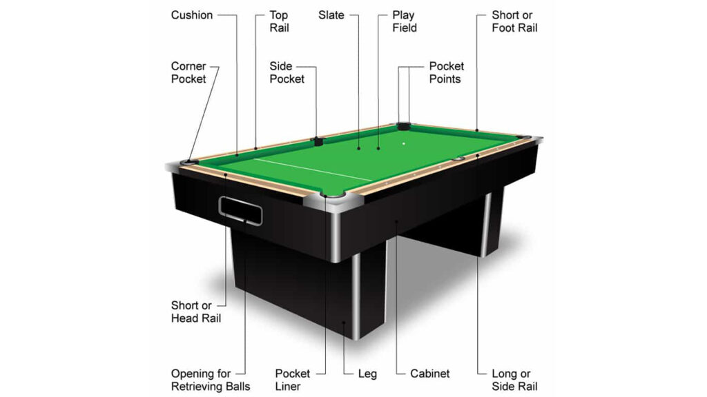 Billiard Table Anatomy