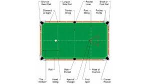 Billiard Table Anatomy Top