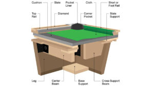 Billiard Table Construction